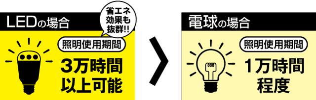 LEDの場合 省エネ効果も抜群! 照明使用期間 3万時間以上可能 電球の場合