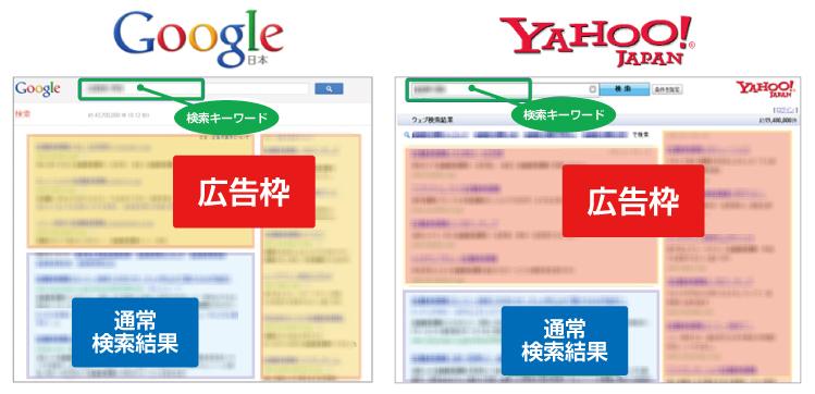 googleとyahoo